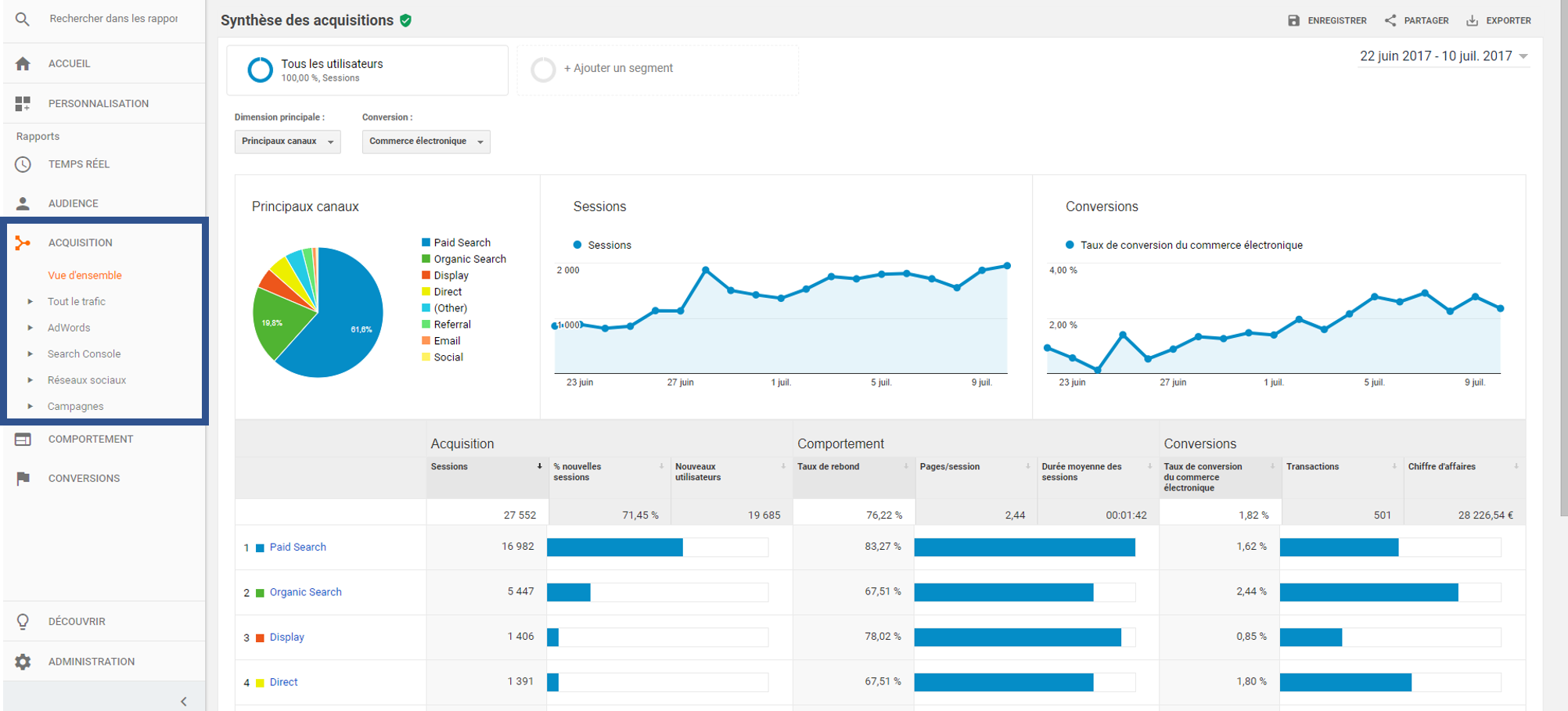 KPI-google-analytics