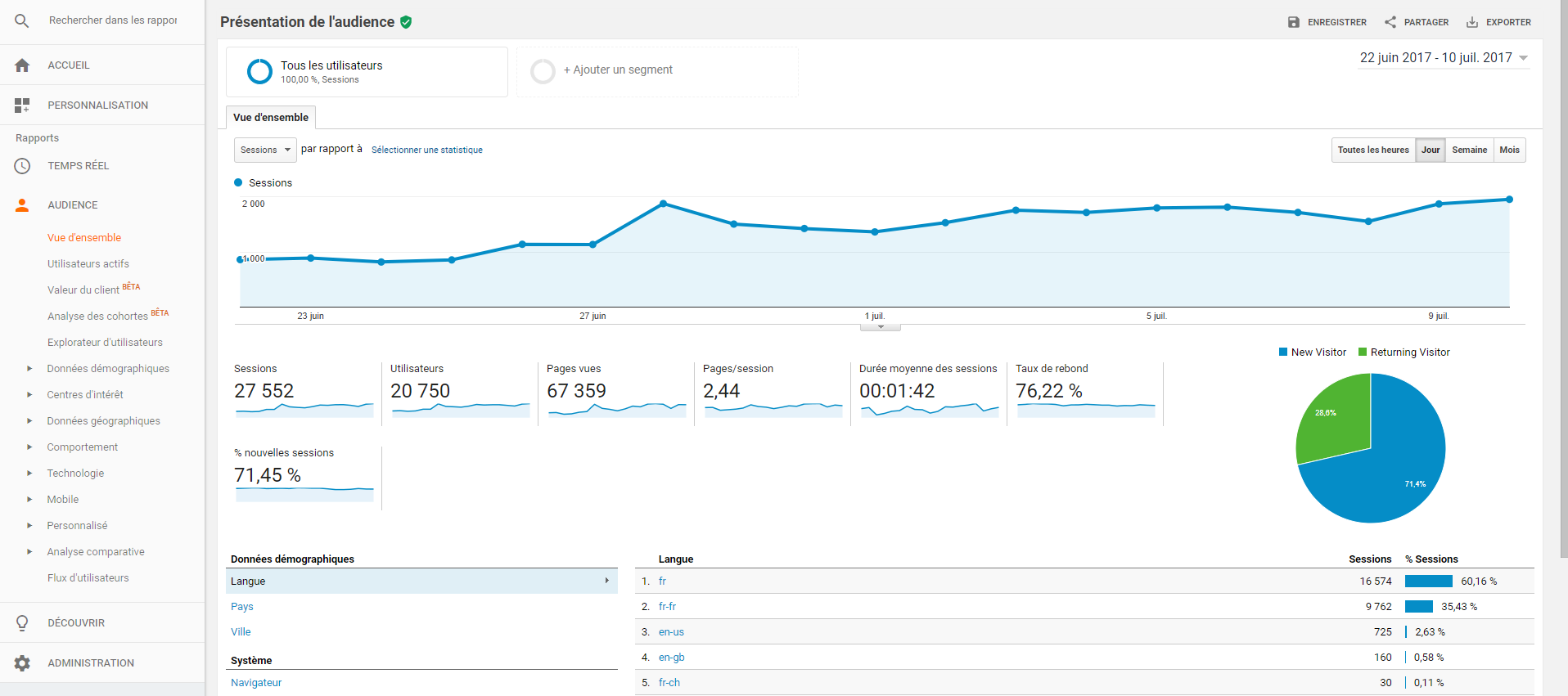 google analytics audience